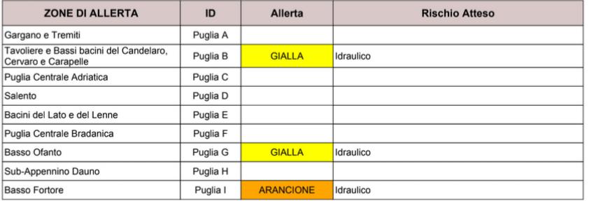 Puglia: maltempo, allerta. Codice arancione: rischio esondazioni Protezione civile, previsioni meteo