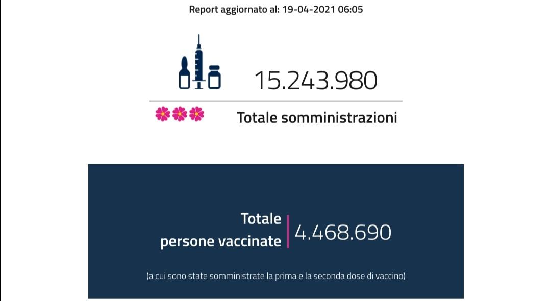 Vaccini: Italia, superati i quindici milioni di somministrazioni. Puglia, mancano dosi: niente sportello da oggi Dati diffusi dal ministero della Salute sulla campagna anti corona virus