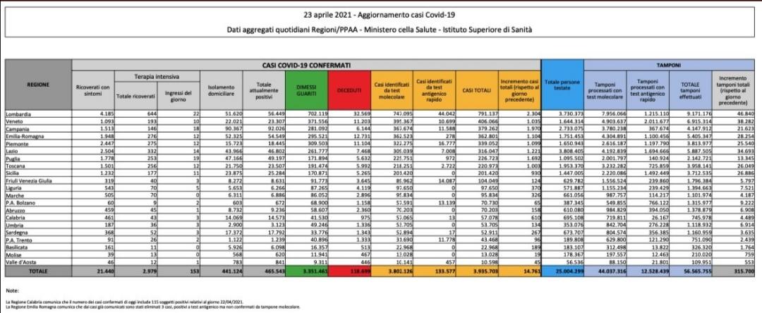 Corona virus: Italia, 465543 attualmente positivi a test ( 6653 in un giorno) con 118699 decessi (342) e 3351461 guariti (21069). Totale di 395703 casi (14761) Dati della protezione civile: effettuati 315700 tamponi
