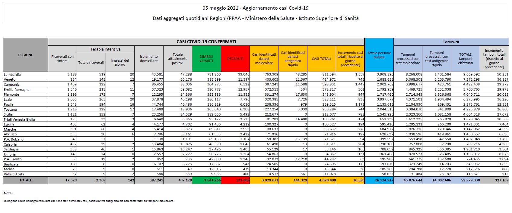 Corona virus: Italia, 407129 attualmente positivi a test ( 6760 in un giorno) con 122005 decessi (267) e 3541266 guariti (17072). Totale di 4070400 casi (10585) Dati della protezione civile: effettuati 327169 tamponi
