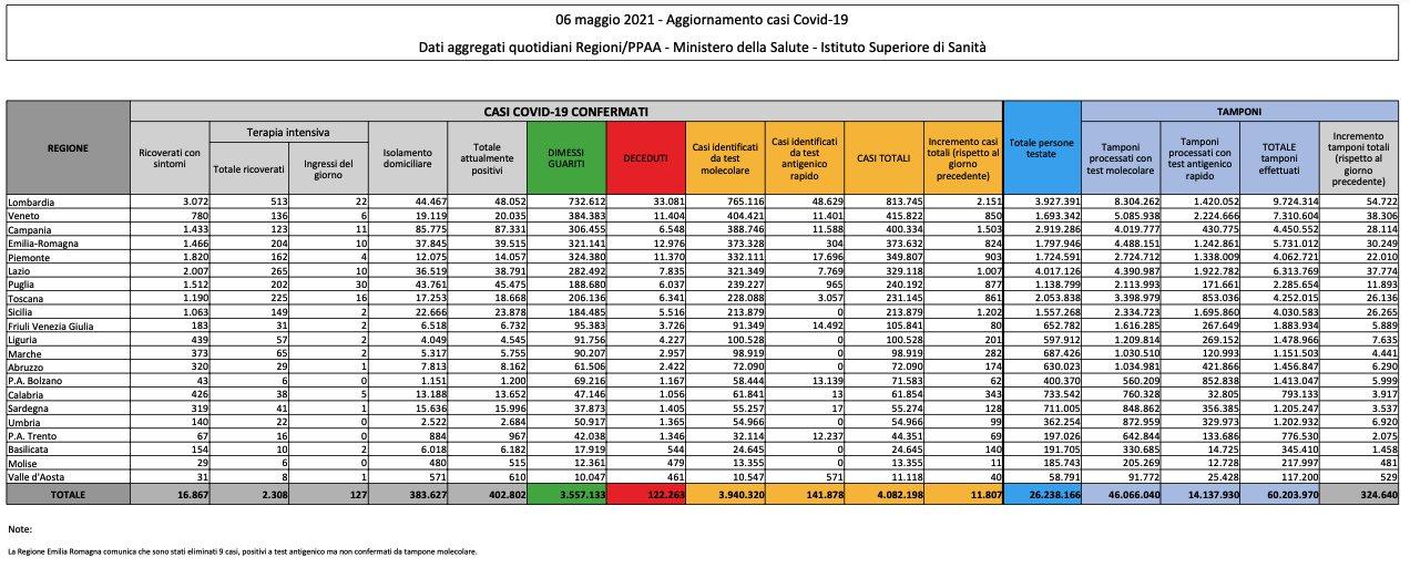Corona virus: Italia, 402802 attualmente positivi a test ( 4327 in un giorno) con 122263 decessi (258) e 3557133 guariti (15867). Totale di 4082198 casi (11807) Dati della protezione civile: effettuati 324640 tamponi