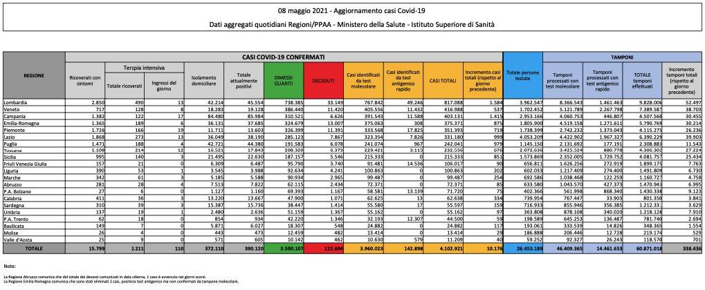 Corona virus: Italia, 390120 attualmente positivi a test ( 7444 in un giorno) con 122694 decessi (224) e 3590107 guariti (17394). Totale di 4102921 casi (10176) Dati della protezione civile: effettuati 338436 tamponi