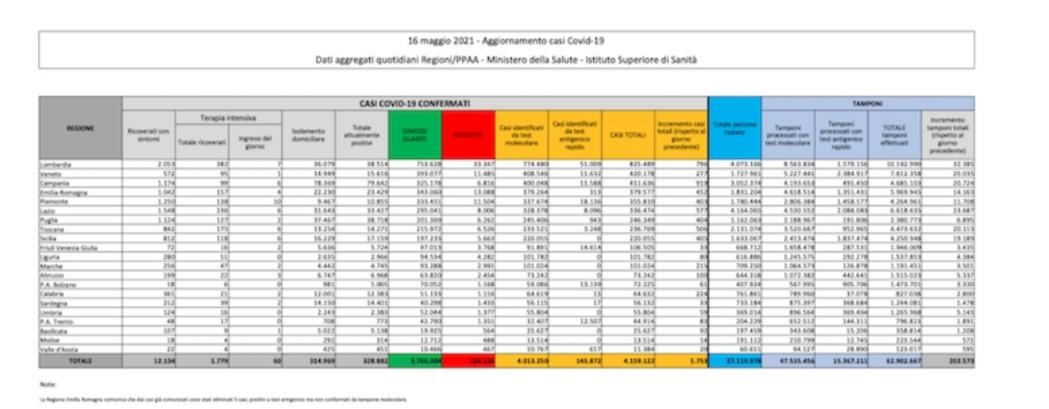 Corona virus: Italia, 328882 attualmente positivi a test ( 3948 in un giorno) con 124156 decessi (93) e 3706084 guariti (12134). Totale di 4159122 casi (5753) Dati della protezione civile: effettuati 202573 tamponi