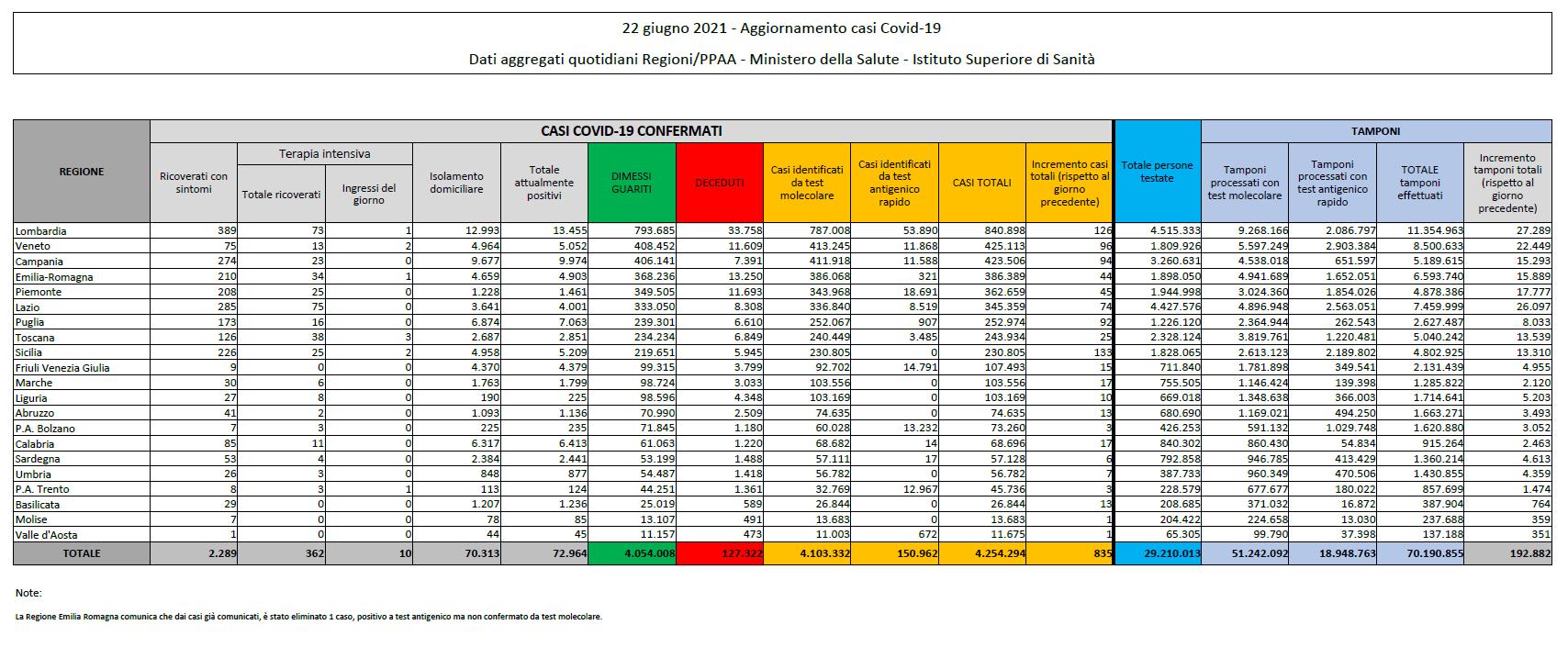 Corona virus: Italia, 72964 attualmente positivi a test ( 3889 in un giorno) con 127322 decessi (31) e 4054008 guariti (4692). Totale di 4254294 casi (835) Dati della protezione civile: effettuati 192882 tamponi