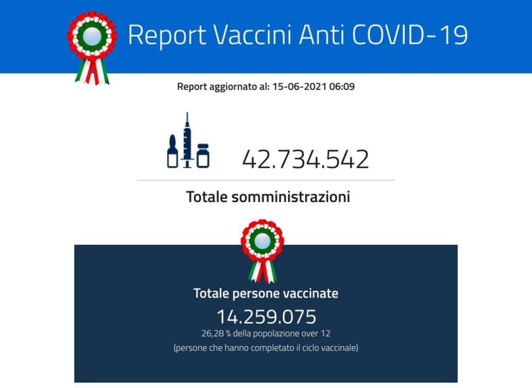 Puglia: dopo il milione di vaccinati, verso i tre milioni di somministrazioni Dati diffusi dal ministero della Salute sulla campagna anti corona virus